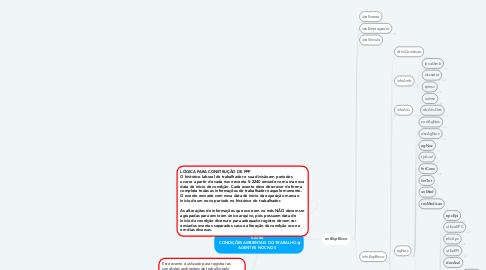 Mind Map: S-2240  CONDIÇÕESAMBIENTAIS DO TRABALHO AGENTES NOCIVOS