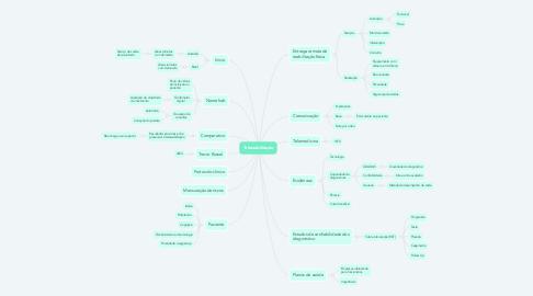 Mind Map: Telereabilitação
