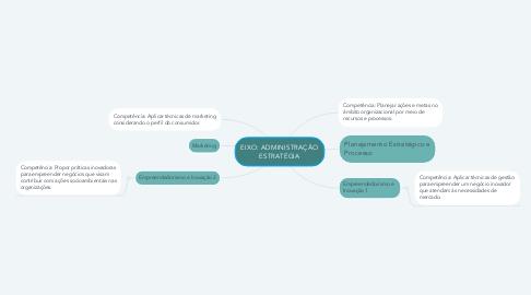 Mind Map: EIXO: ADMINISTRAÇÃO ESTRATÉGIA