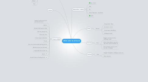 Mind Map: ÁKOS LBCS 06.28-06.30