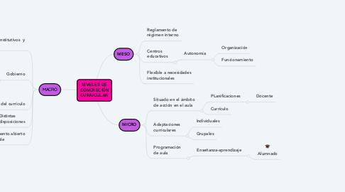 Mind Map: NIVELES DE CONCRECIÓN CURRICULAR