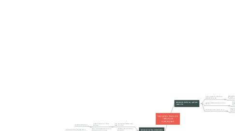 Mind Map: RECURSOS PARA OS TRIBUNAIS SUPERIORES