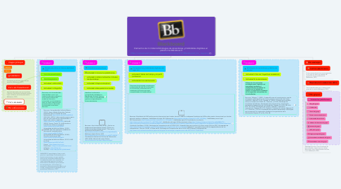 Mind Map: Elementos de mi materia Estrategias de Aprendizaje y Habilidades Digitales en plataforma Blackboard https://upload.wikimedia.org/wikipedia/commons/7/77/Blackboard_Inc._logo.png (1)
