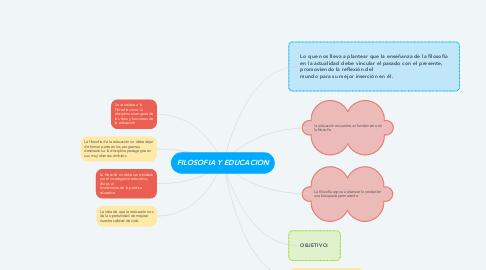 Mind Map: FILOSOFIA Y EDUCACION