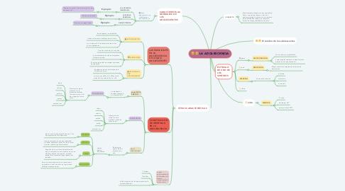 Mind Map: LA ADOLESCENCIA