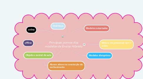 Mind Map: Principais pontos dos modelos de Ensino Hibrido