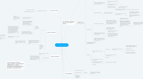 Mind Map: transición democrática