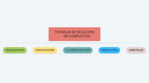 Mind Map: TÉCNICAS DE SOLUCIÓN      DE CONFLICTOS