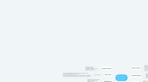 Mind Map: Racionalismo  Naturalismo