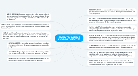 Mind Map: CONCEPTOS BASICOS BIOLOGIA Y GENETICA