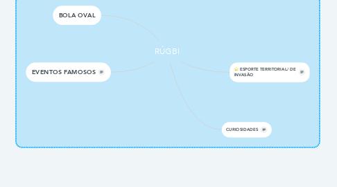 Mind Map: RÚGBI