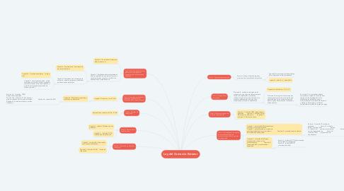 Mind Map: Ley del Comercio Exterior