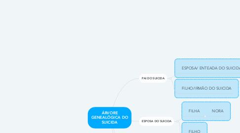 Mind Map: ÁRVORE GENEALÓGICA DO SUICIDA