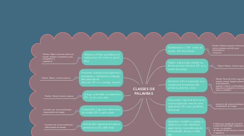 Mind Map: CLASSES DE PALAVRAS