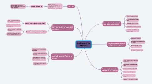 Mind Map: Ética, Profesión Y Virtud
