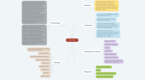 Mind Map: Estructuras respiratorias  inferiores