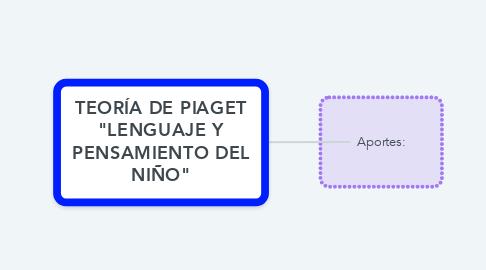 """Mind Map: TEORÍA DE PIAGET """"LENGUAJE Y PENSAMIENTO DEL NIÑO"""""""