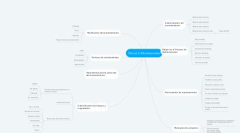 Mind Map: Parcial 2- Mantenimiento