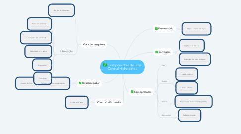 Mind Map: Componentes de uma Central Hidrelétrica