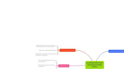 Mind Map: LA MEDIACIÓN EN EL CONSTRUCTIVISMO SOCIAL