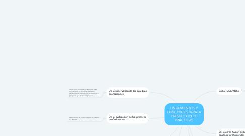 Mind Map: LINEAMIENTOS Y DIRECTRICES PARALA PRESTACION DE PRACTICAS