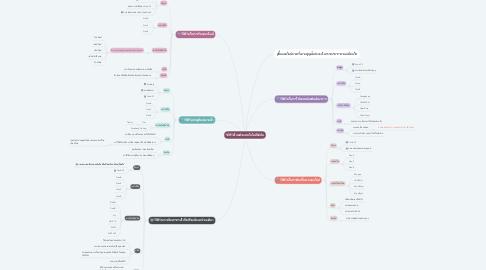 Mind Map: วิถีชีวิตใหม่ด้วยเทคโนโลยีดิจิทัล