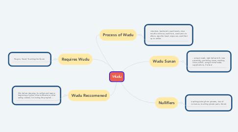 Mind Map: Wudu