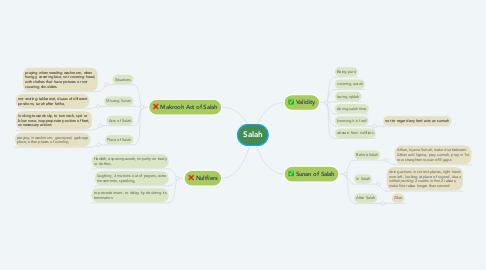 Mind Map: Salah