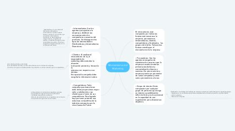 Mind Map: Microentorno del Marketing