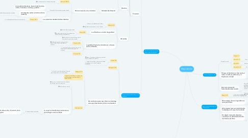 Mind Map: Mayordomía