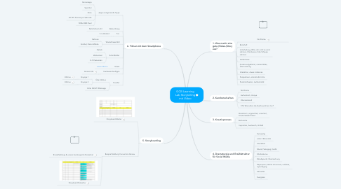 Mind Map: GCB Learning Lab Storytelling mit Video