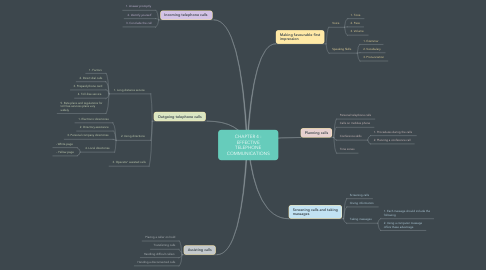 Mind Map: CHAPTER 4 : EFFECTIVE TELEPHONE COMMUNICATIONS