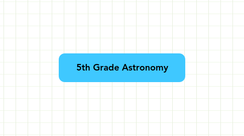 Mind Map: 5th Grade Astronomy