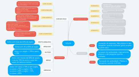 Mind Map: SOLOS