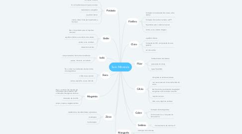 Mind Map: Sais Minerais