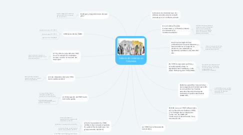 Mind Map: historia de violencia en Colombia