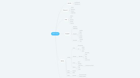 Mind Map: OBS & XSplit