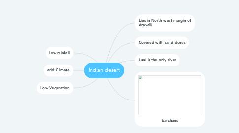 Mind Map: Indian desert