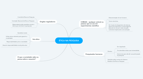 Mind Map: ÉTICA NA PESQUISA