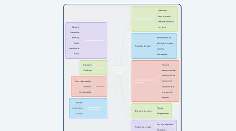Mind Map: Uma campanha   para ajudar as   ONGs