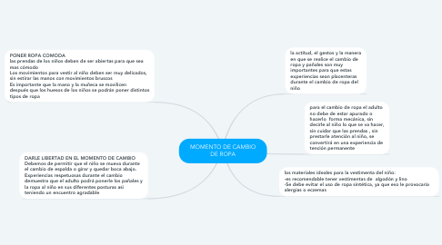 Mind Map: MOMENTO DE CAMBIO DE ROPA
