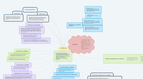 Mind Map: LA HERENCIA