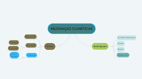 Mind Map: MUDANÇAS CLIMÁTICAS