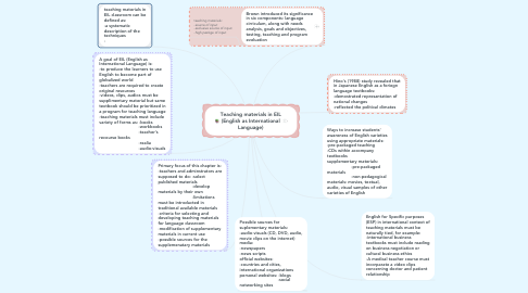 Mind Map: Teaching materials in EIL (English as International Language)