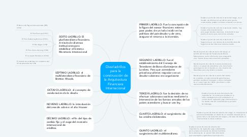 Mind Map: Luis Echeverría y José López Portillo