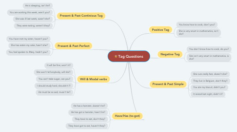 Mind Map: Tag Questions
