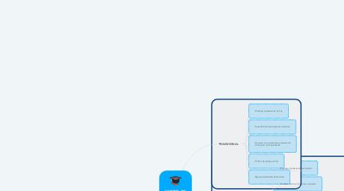 Mind Map: MODELOS EDUCATIVOS