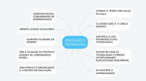 Mind Map: EDUCAÇÃO E TECNOLOGIA
