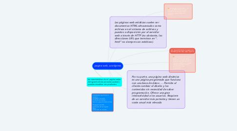 Mind Map: pagina web ,wordpress