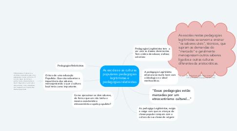 Mind Map: As escolas e as culturas populares: pedagogias legitimistas e pedagogias relativistas
